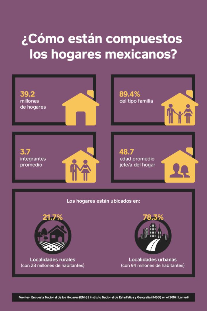 Cifras y estadísticas de la vivienda mexicana.